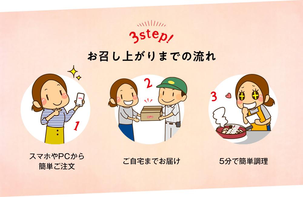 お召し上がりまでの流れ:1.スマホやPCからカンタンご注文 2.ご自宅までお届け 3.5分で簡単調理